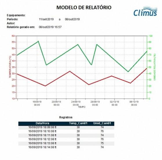 Monitoramento de Câmaras Climáticas Orçamento Novo Horizonte - Monitoramento em Estudo de Estabilidade