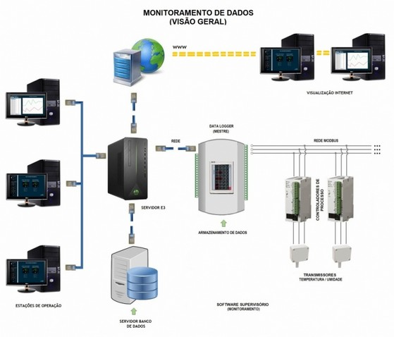 Monitoramento de Temperatura e Umidade Orçamento Jacareí - Monitoramento em Estudo de Estabilidade
