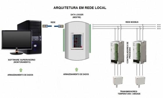 Monitoramentos de Temperatura e Umidade Blumenau - Monitoramento de Processos