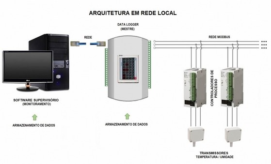 Monitoramentos em Atendimentos a Fda 21 Cfr Part 11 Lorena - Monitoramento em Estudo de Estabilidade