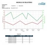 monitoramento de ensaios climáticos orçamento Americana
