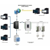 monitoramentos de salas controladas Itaquaquecetuba